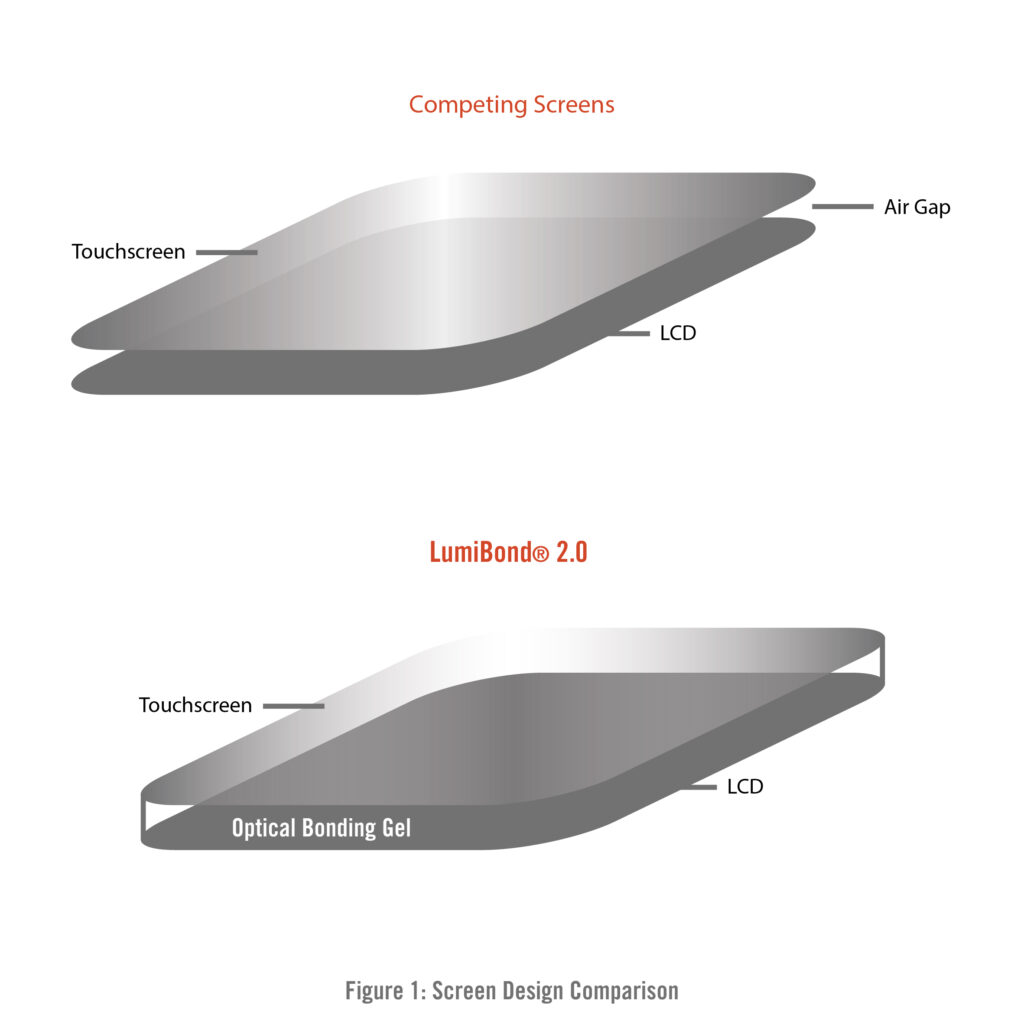LumiBond screen design comparison figure