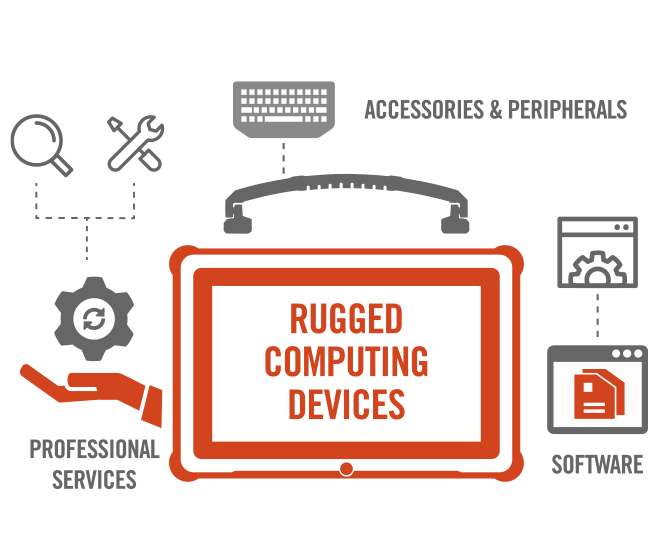 Diagram of Getac's Rugged Computing Services including accessories, software, devices and professional services