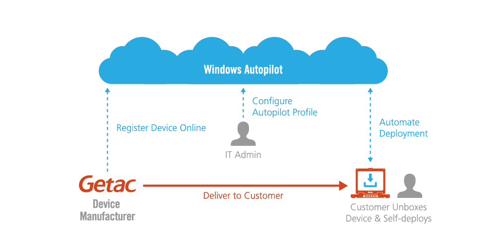 Getac Device Provisioning for Windows Autopilot