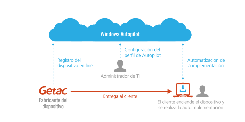 DISPOSITIVOS DE GETAC CON WINDOWS AUTOPILOT