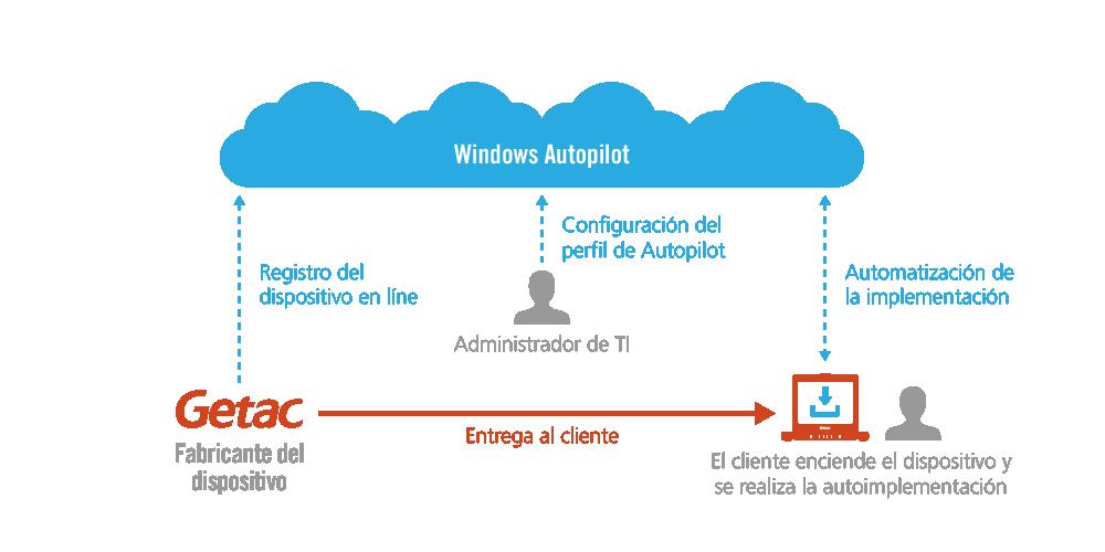 DISPOSITIVOS DE GETAC CON WINDOWS AUTOPILOT