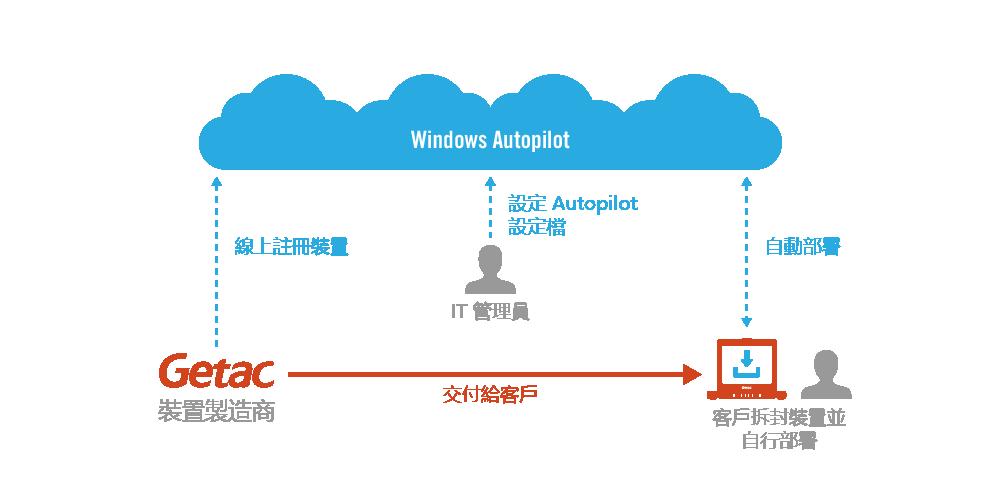 GETAC 為 WINDOWS AUTOPILOT  佈建專屬裝置
