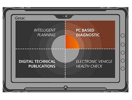 PC Based Diagnostics